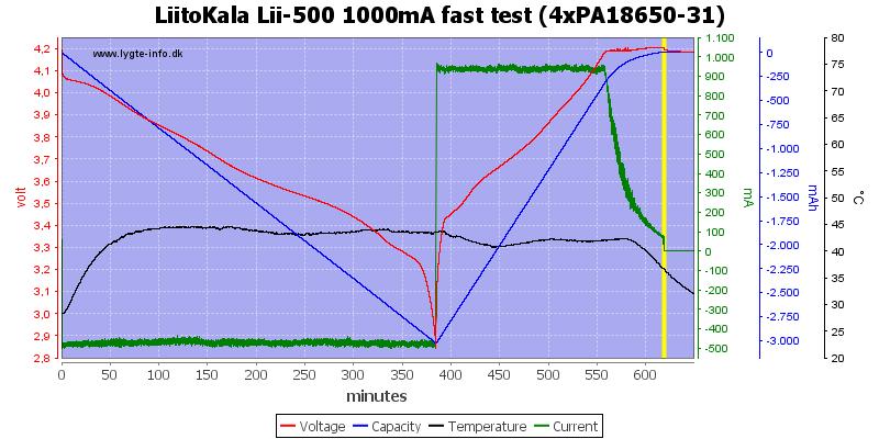 LiitoKala%20Lii-500%201000mA%20fast%20test%20(4xPA18650-31)