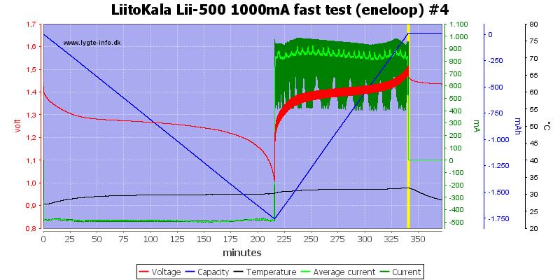 LiitoKala%20Lii-500%201000mA%20fast%20test%20(eneloop)%20%234