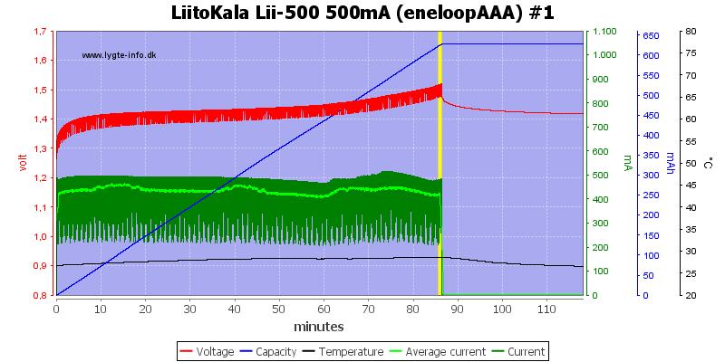 LiitoKala%20Lii-500%20500mA%20(eneloopAAA)%20%231