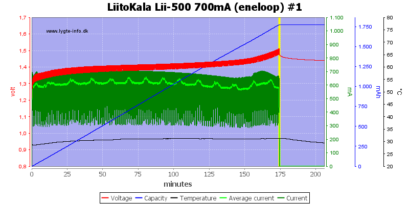 LiitoKala%20Lii-500%20700mA%20(eneloop)%20%231