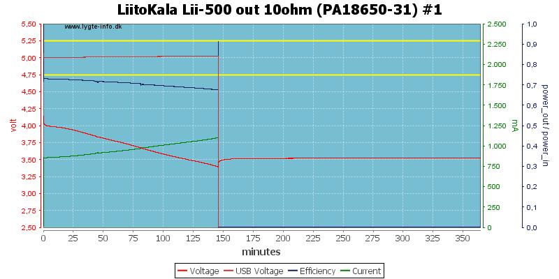 LiitoKala%20Lii-500%20out%2010ohm%20(PA18650-31)%20%231