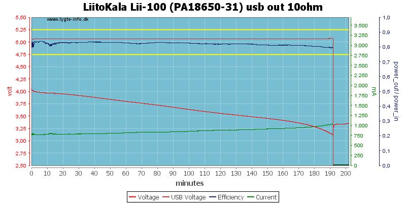 LiitoKala%20Lii-100%20(PA18650-31)%20usb%20out%2010ohm