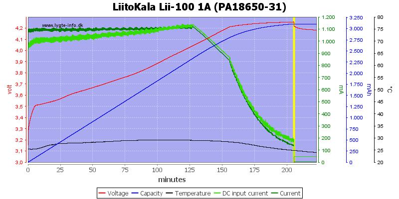 http://lygte-info.dk/pic/LiitoKala/LiitoKala%20Lii-100/LiitoKala%20Lii-100%201A%20(PA18650-31).png