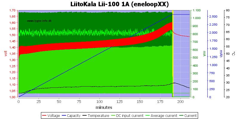 LiitoKala%20Lii-100%201A%20(eneloopXX)