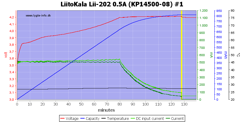 LiitoKala%20Lii-202%200.5A%20%28KP14500-08%29%20%231