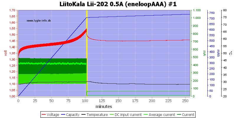 LiitoKala%20Lii-202%200.5A%20%28eneloopAAA%29%20%231