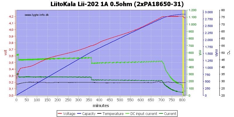 LiitoKala%20Lii-202%201A%200.5ohm%20%282xPA18650-31%29