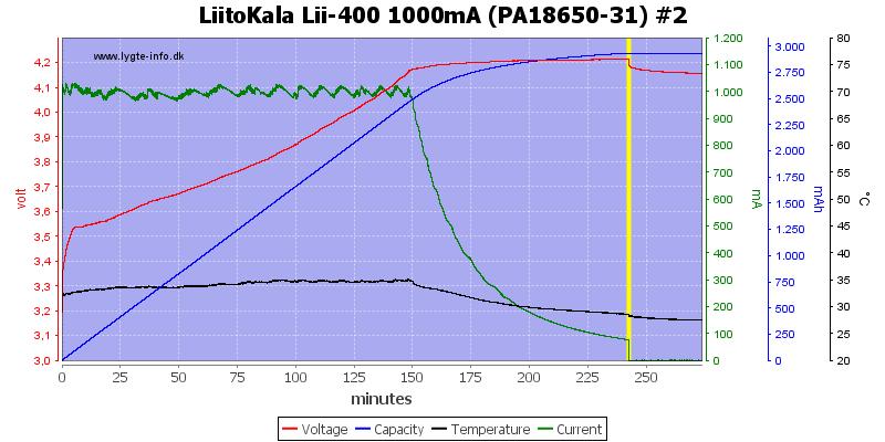 LiitoKala%20Lii-400%201000mA%20%28PA18650-31%29%20%232