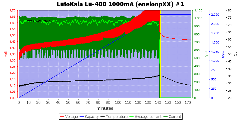 LiitoKala%20Lii-400%201000mA%20%28eneloopXX%29%20%231