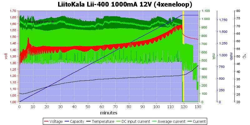 LiitoKala%20Lii-400%201000mA%2012V%20%284xeneloop%29