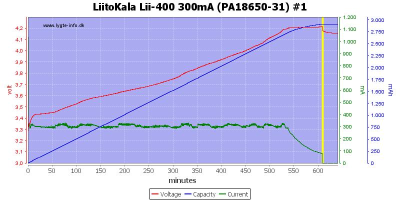 LiitoKala%20Lii-400%20300mA%20%28PA18650-31%29%20%231