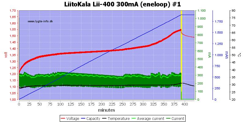 LiitoKala%20Lii-400%20300mA%20%28eneloop%29%20%231