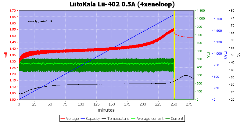 LiitoKala%20Lii-402%200.5A%20%284xeneloop%29