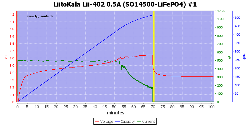 LiitoKala%20Lii-402%200.5A%20%28SO14500-LiFePO4%29%20%231