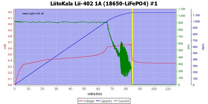 LiitoKala%20Lii-402%201A%20%2818650-LiFePO4%29%20%231
