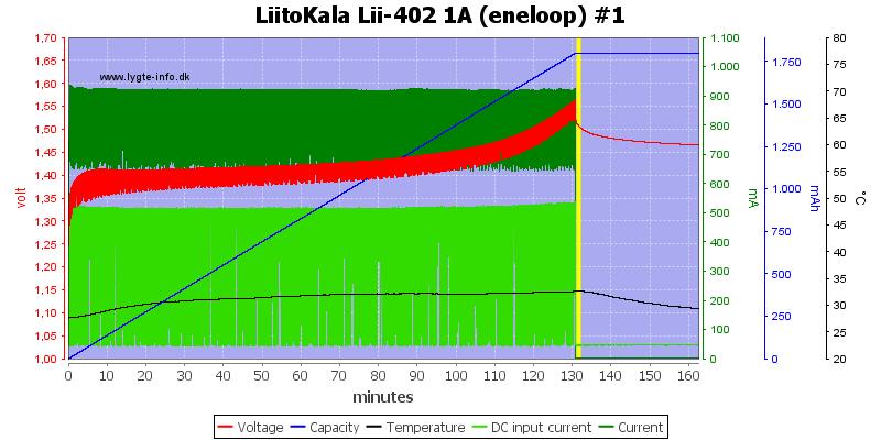 LiitoKala%20Lii-402%201A%20%28eneloop%29%20%231
