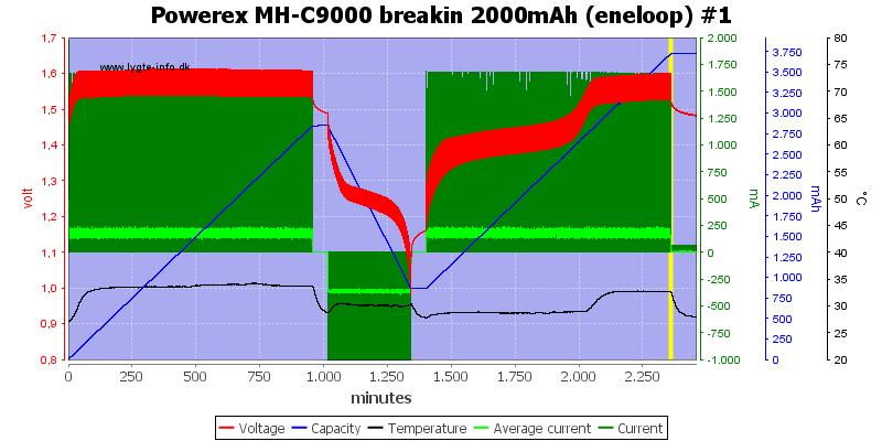 Powerex%20MH-C9000%20breakin%202000mAh%20(eneloop)%20%231