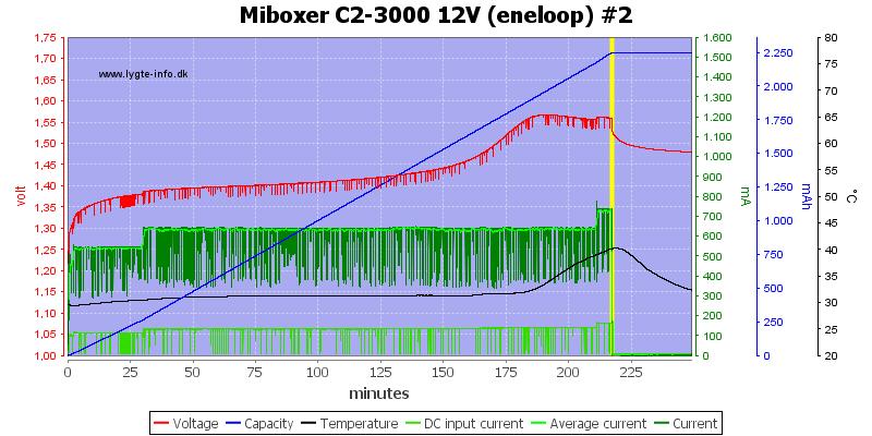 Miboxer%20C2-3000%2012V%20%28eneloop%29%20%232