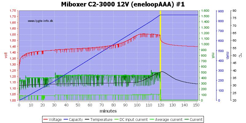 Miboxer%20C2-3000%2012V%20%28eneloopAAA%29%20%231