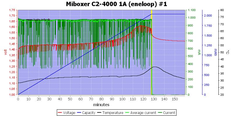 Miboxer%20C2-4000%201A%20%28eneloop%29%20%231