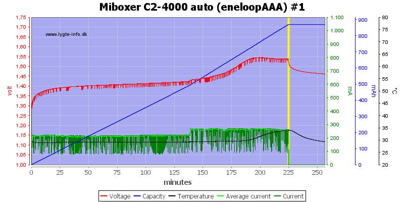 Miboxer%20C2-4000%20auto%20%28eneloopAAA%29%20%231