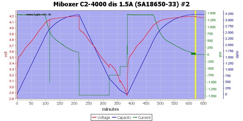 Miboxer%20C2-4000%20dis%201.5A%20%28SA18650-33%29%20%232