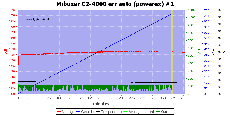 Miboxer%20C2-4000%20err%20auto%20%28powerex%29%20%231