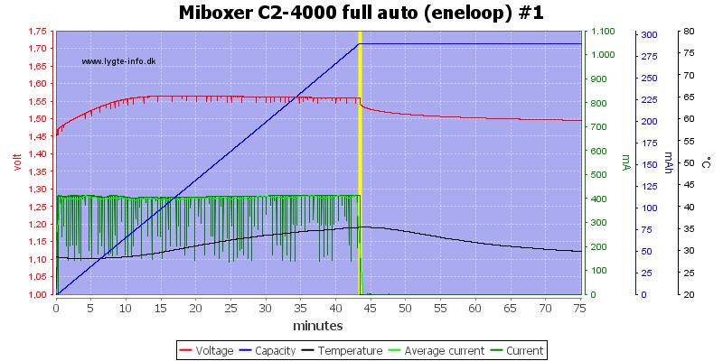 Miboxer%20C2-4000%20full%20auto%20%28eneloop%29%20%231