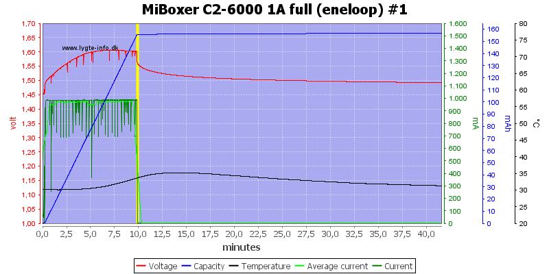MiBoxer%20C2-6000%201A%20full%20%28eneloop%29%20%231