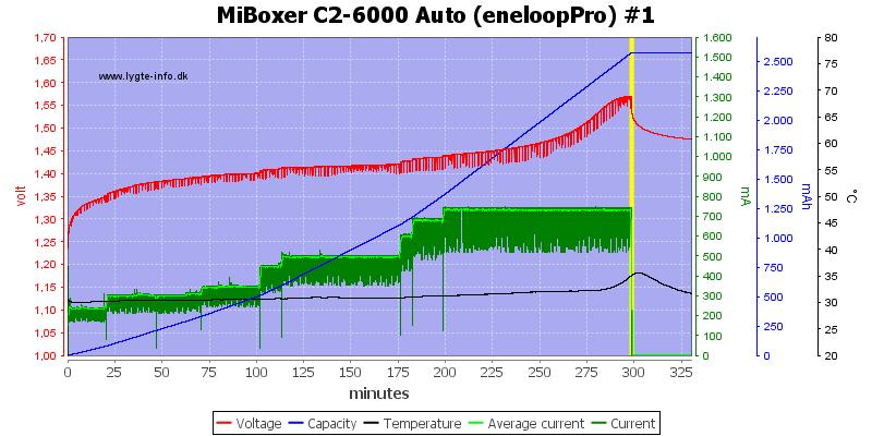 MiBoxer%20C2-6000%20Auto%20%28eneloopPro%29%20%231
