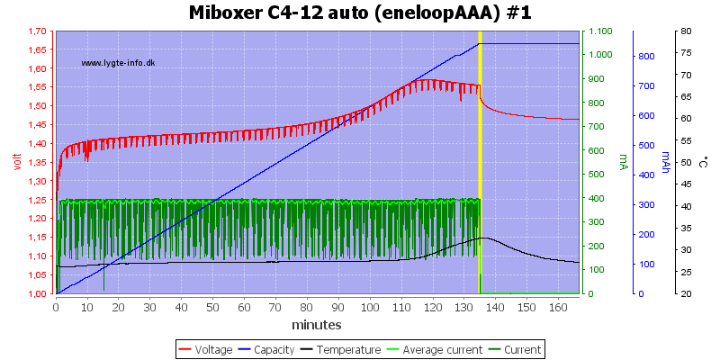 Miboxer%20C4-12%20auto%20%28eneloopAAA%29%20%231