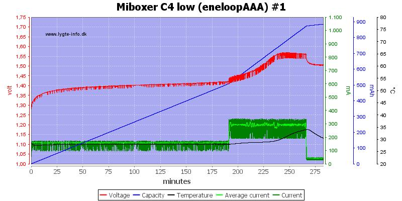 Miboxer%20C4%20low%20%28eneloopAAA%29%20%231