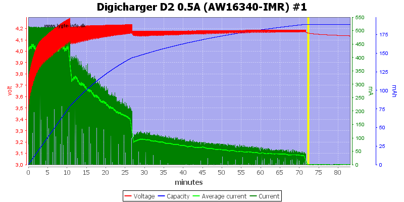 Digicharger%20D2%200.5A%20(AW16340-IMR)%20%231