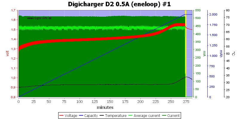 Digicharger%20D2%200.5A%20(eneloop)%20%231