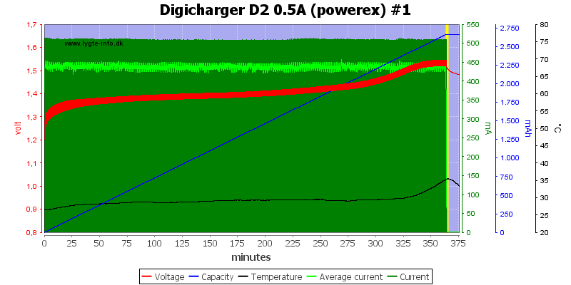 Digicharger%20D2%200.5A%20(powerex)%20%231