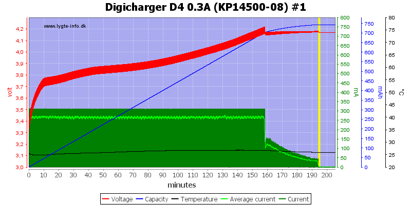 Digicharger%20D4%200.3A%20(KP14500-08)%20%231