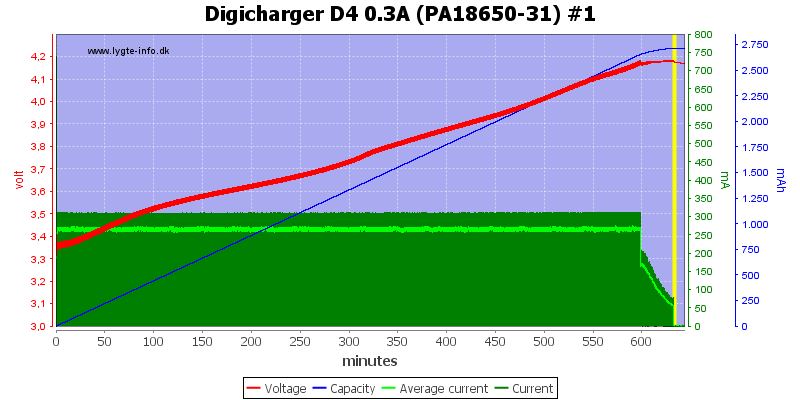 Digicharger%20D4%200.3A%20(PA18650-31)%20%231
