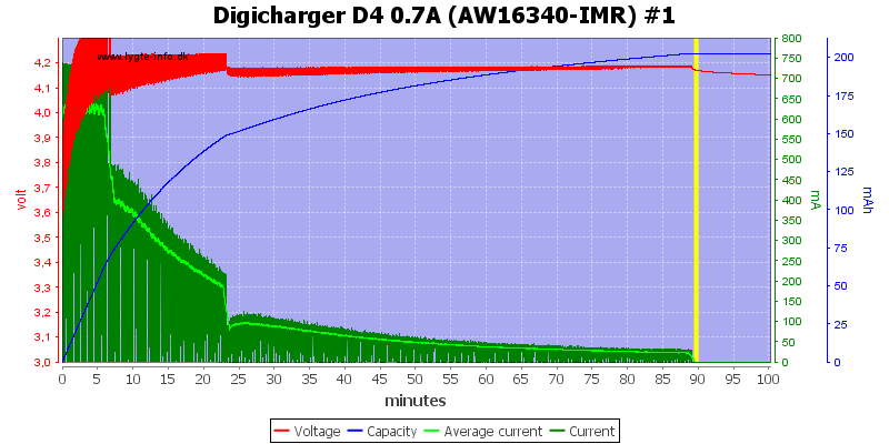 Digicharger%20D4%200.7A%20(AW16340-IMR)%20%231