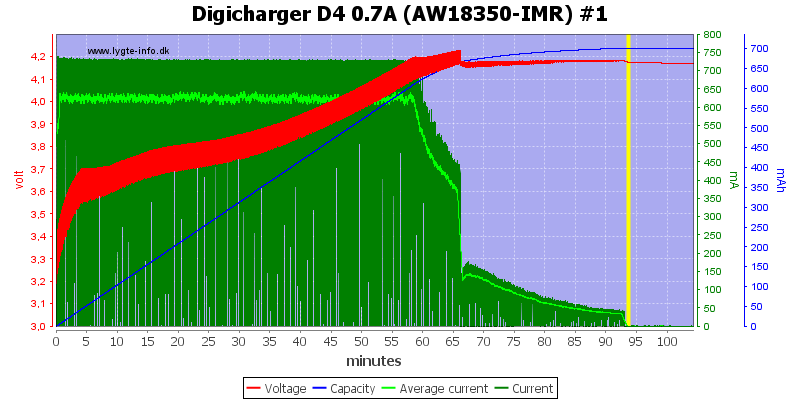 Digicharger%20D4%200.7A%20(AW18350-IMR)%20%231