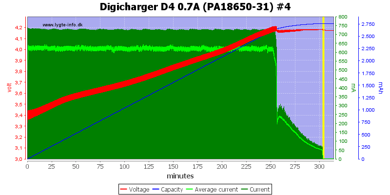 Digicharger%20D4%200.7A%20(PA18650-31)%20%234