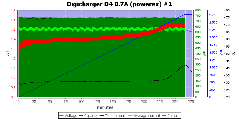 Digicharger%20D4%200.7A%20(powerex)%20%231