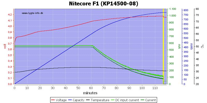 Nitecore%20F1%20(KP14500-08)