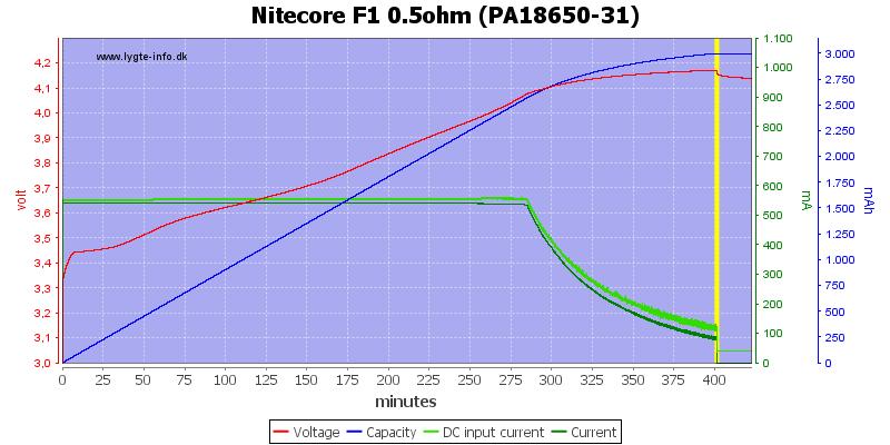Nitecore%20F1%200.5ohm%20(PA18650-31)