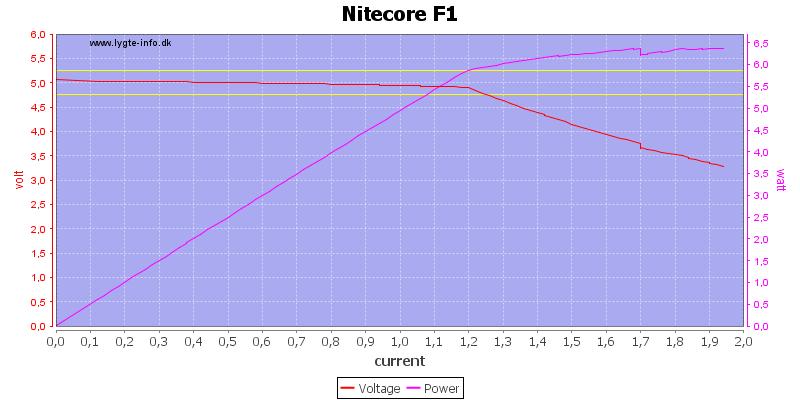 Nitecore%20F1%20load%20sweep