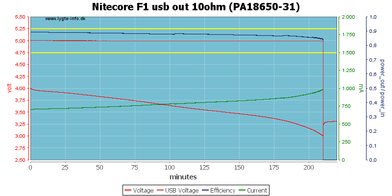 Nitecore%20F1%20usb%20out%2010ohm%20(PA18650-31)