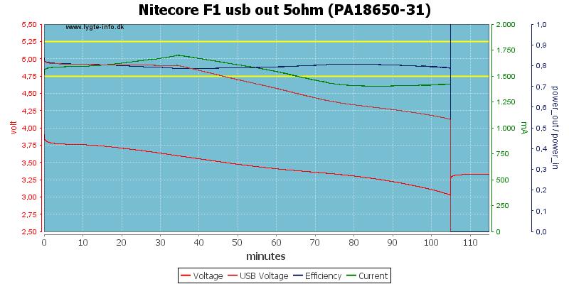 http://lygte-info.dk/pic/NiteCore/F1/Nitecore%20F1%20usb%20out%205ohm%20(PA18650-31).png
