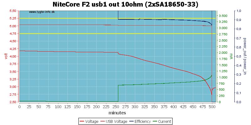 NiteCore%20F2%20usb1%20out%2010ohm%20%282xSA18650-33%29