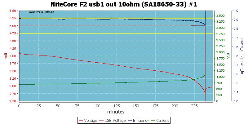 NiteCore%20F2%20usb1%20out%2010ohm%20%28SA18650-33%29%20%231