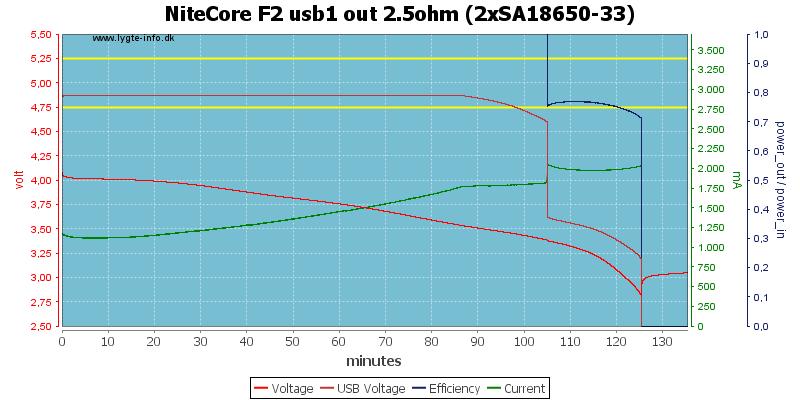 NiteCore%20F2%20usb1%20out%202.5ohm%20%282xSA18650-33%29