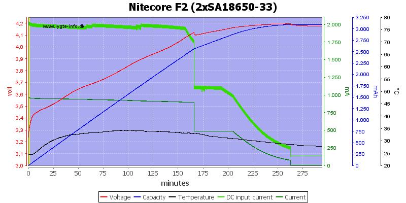 Nitecore%20F2%20%282xSA18650-33%29